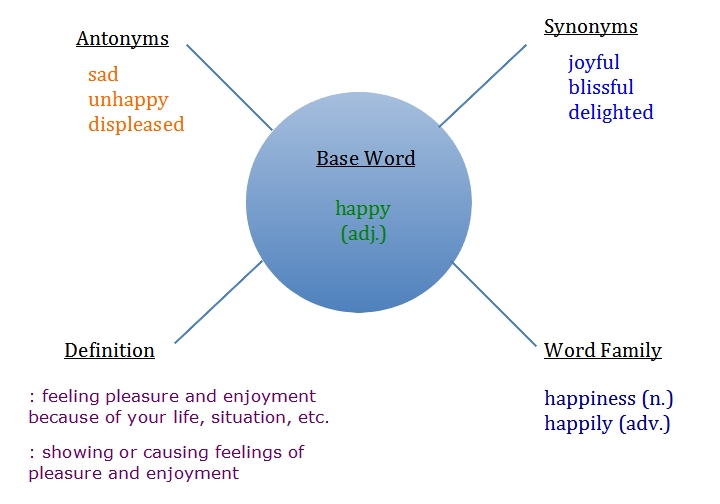 Tips for learning english vocabulary using a word web learning english vocabulary ccuart Gallery